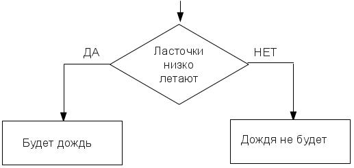 Пословицы в блок схеме